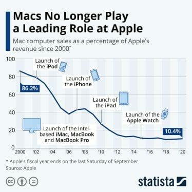 Apple Computer Sales Graph